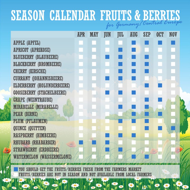 Season Calendar Fruits & Berries | Bake to the roots